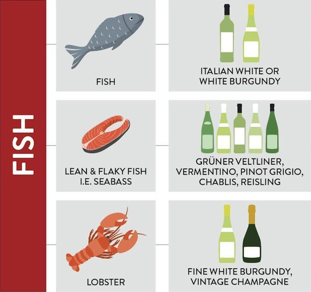 Welke wijn bij welk eten?